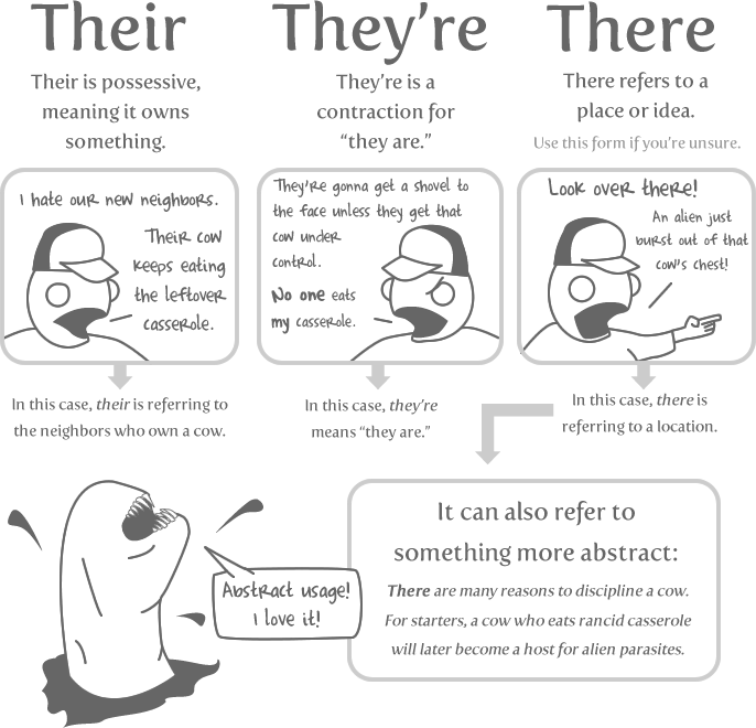 Homophones Worksheets   there  their  they're Homophones Worksheet furthermore Their there they Re Worksheet   Homedressage furthermore English Worksheet  There  Their  Theyre  There They Re Their as well Their there they Re Worksheet     wendishness besides mon English Mistakes and Mix ups  there  their  they're – Rennert as well  likewise Homophones   Their  there  they're by MDudson22   Teaching Resources likewise Fillable Online NAME DATE GRAMMAR WORKSHEET THEIR THERE THEY RE Fax further Free Homophone Practice Worksheet  to two too  there they're their additionally There Their They Re Worksheet Ks3   Livinghealthybulletin as well There Vs Their Vs Theyre Worksheet   Free Printables Worksheet additionally There  Their  or They're    Worksheet   Education also There their and they Re Worksheet Also Worksheet Works there they Re moreover  furthermore Homophones  Their  There  They're by Kathleen Smith   TpT besides There  They're  Their Worksheet by StayAtHomeTeacher   TpT. on there they re their worksheet